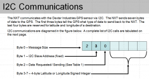 I2C Communications Protocol for dGPS