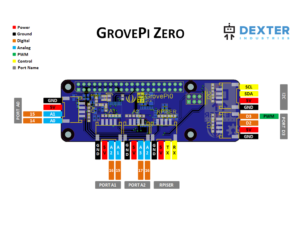 The GrovePi Zero Pinout Diagram