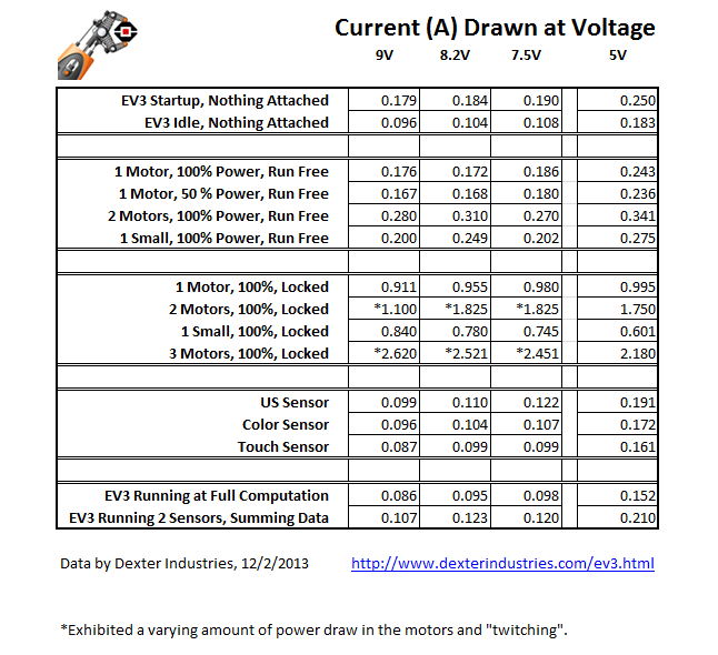 EV3 Motor and Sensor Power consumption