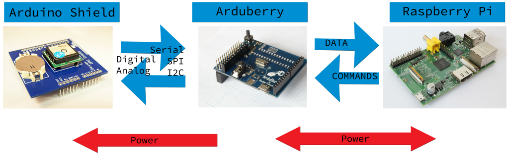Arduberry_Operation_Overview