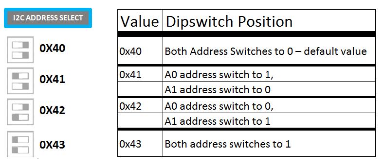 pivotpi-addressing-servo-controller-for-raspberry-pi