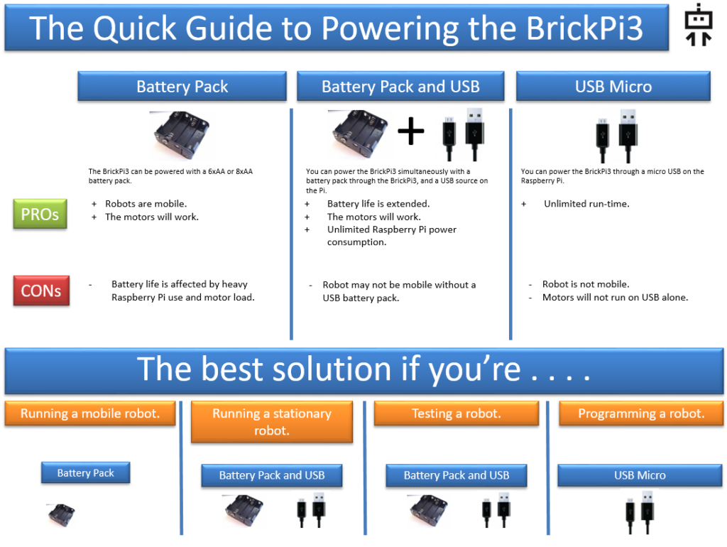 Power the Raspberry Pi Robot Raspberry Pi LEGO Robot Battery Power Guide