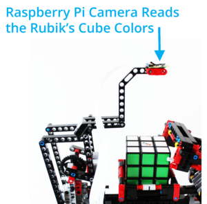 Camera Sensor for Reading the Rubiks Cube with the Raspberry Pi